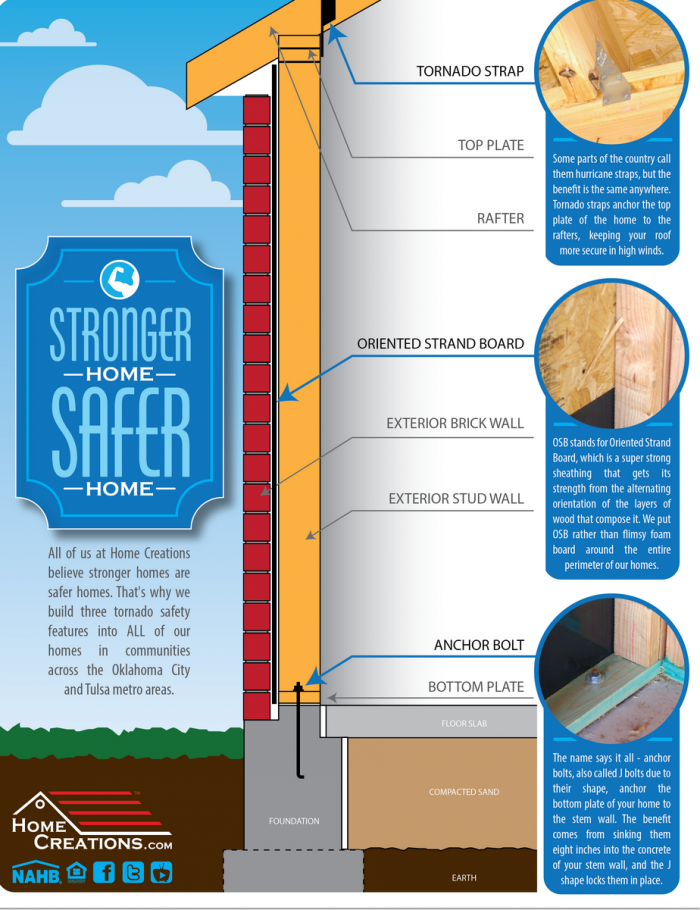 infograph on tornado shelters