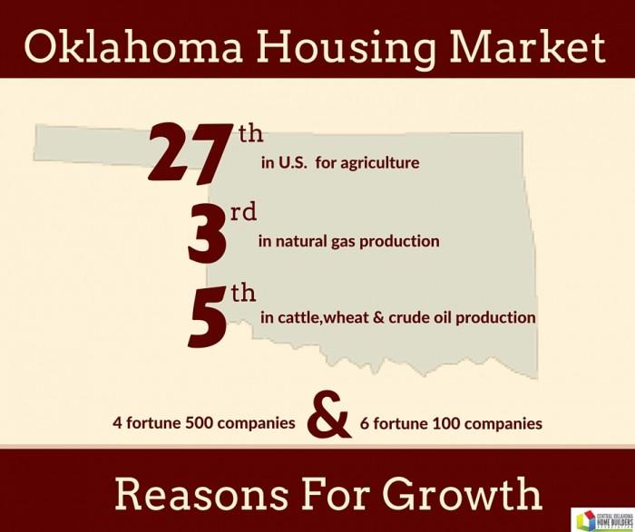 Oklahoma Growth Stats